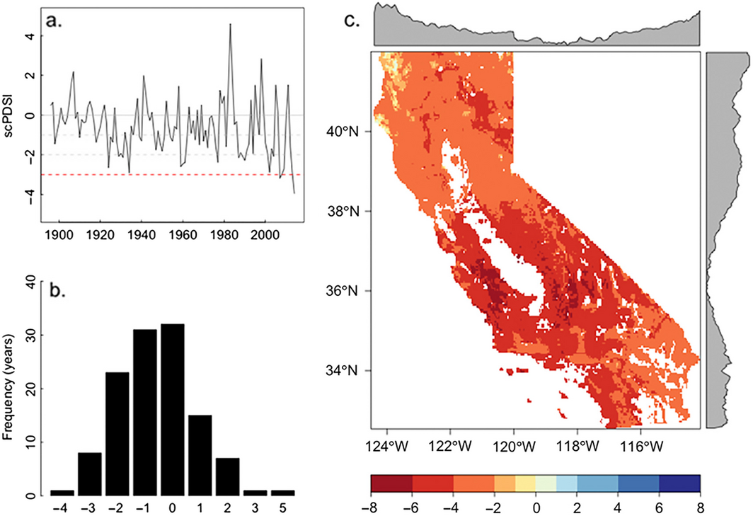 Time series of mean annual Palmer Drought Severity Index for the state of California